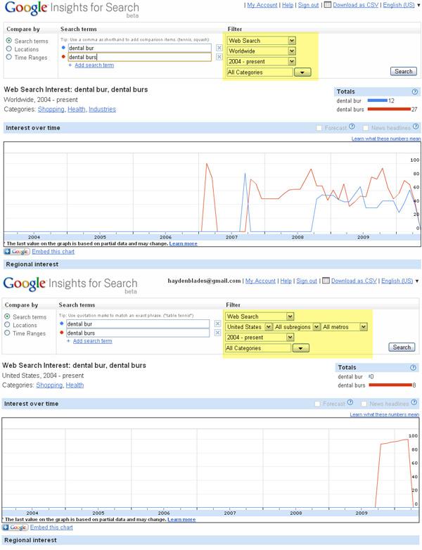 Google Insights for Keywords